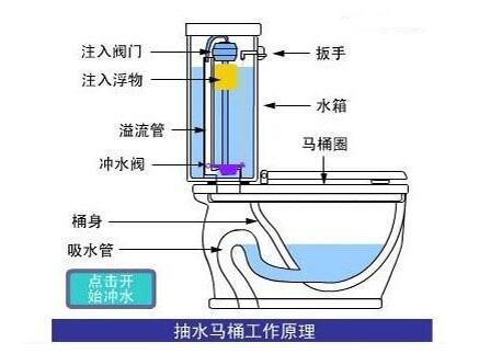抽水马桶结构图是怎样的?